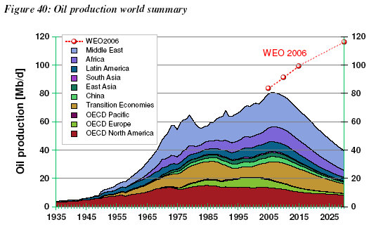 Oil production peak
