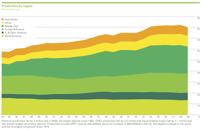 World Oil production 2009 from BP