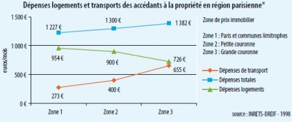 Ville vs Campagne et transport