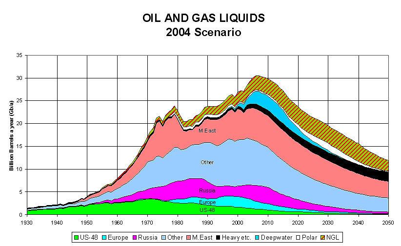 Oil production peak