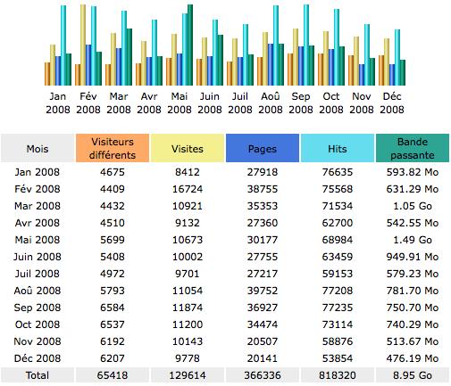 Statistiques d'audience 2008