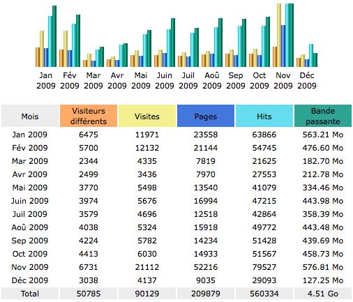 Statistiques d'audience 2009