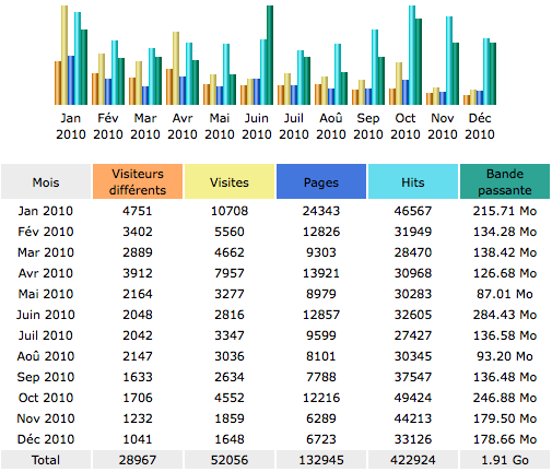 Statistiques d'audience 2010