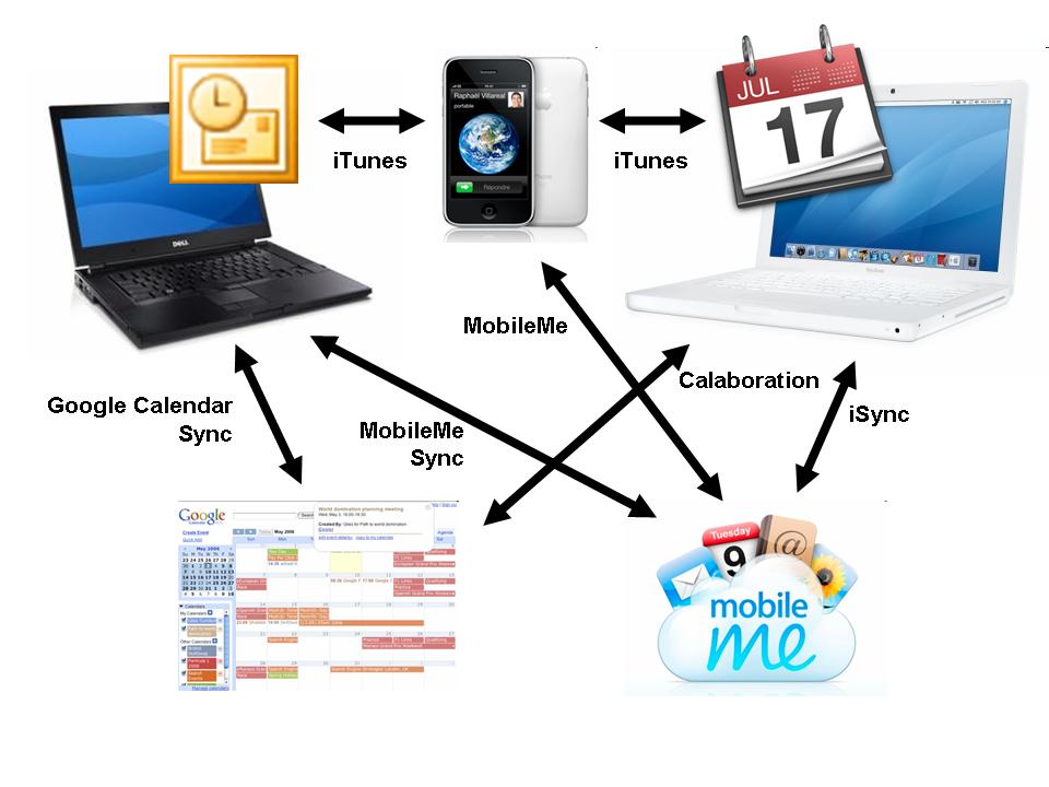 Synchro Calendrier PC/MAC/iphone