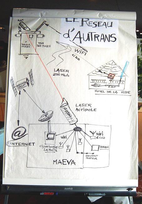 Architecture Autrans2003